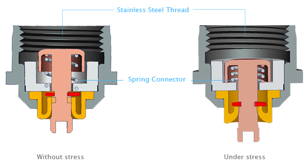 Stainless Steel Thread